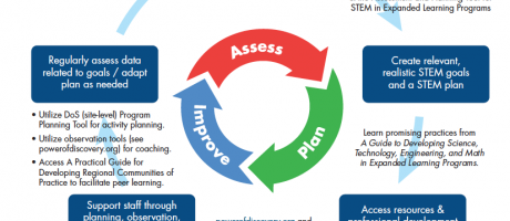 Image of Free resources to support STEM learning in expanded learning programs