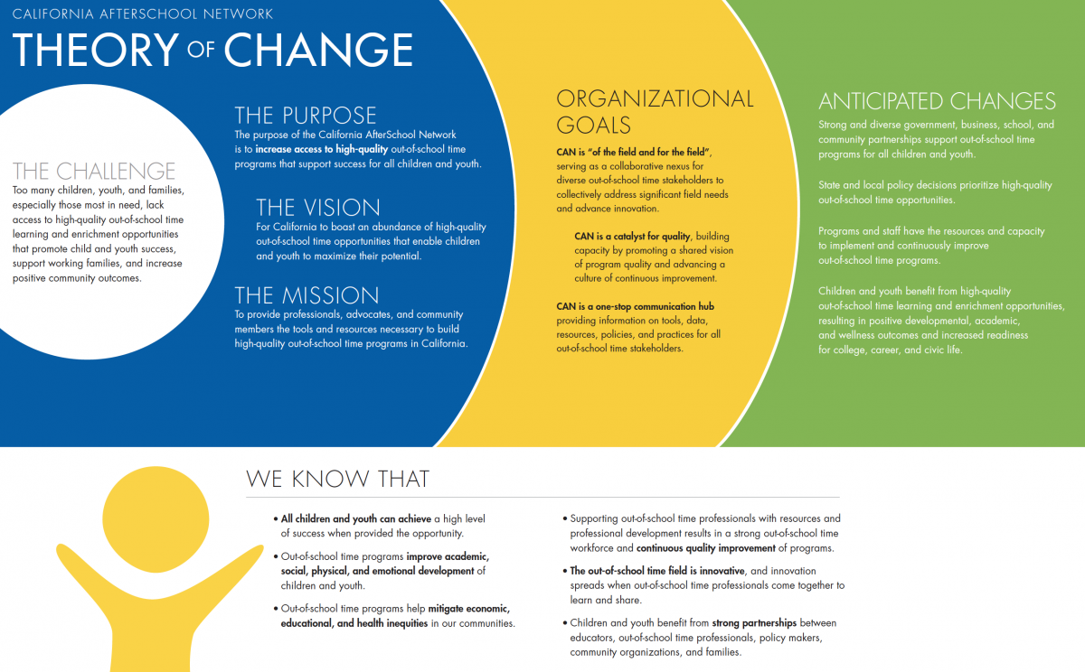 c9c0f311a31 Hot off the presses! CAN releases new Theory of Change and Strategic ...