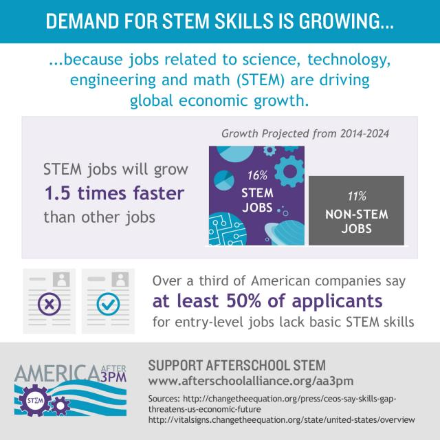 America After 3pm STEM Infographics Highlight the Importance