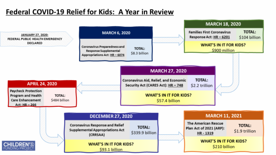 """Federal funding for kids"" chart"