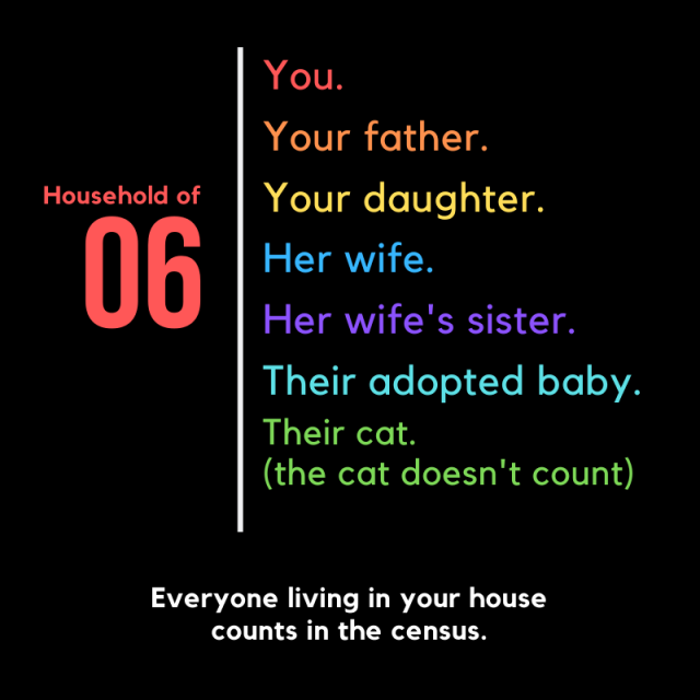 Everyone living in your house counts in the census.