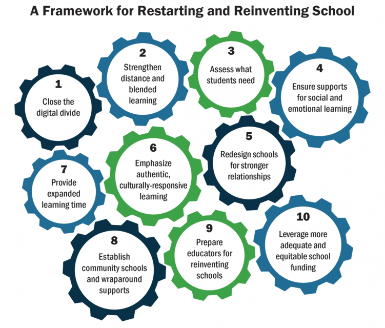 A framework for restarting and reinventing school