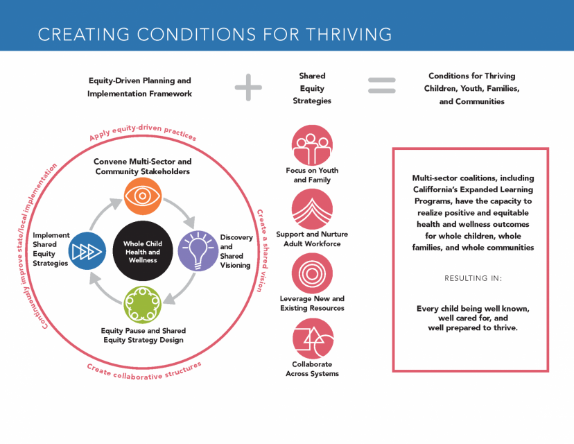 Creating Conditions for Thriving